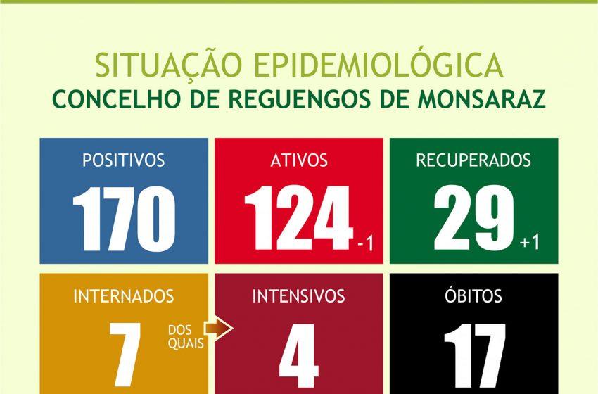 Situação Epidemiológica do Concelho de Reguengos de Monsaraz 16/07/2020