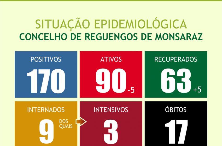 Situação epidemiológica em Reguengos de Monsaraz